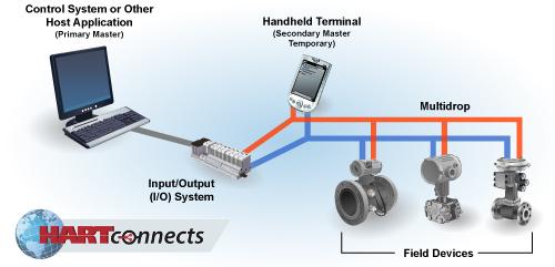 HART Instrument Connectivity