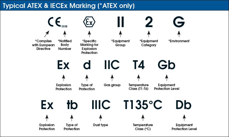 IECEx / ATEX markings